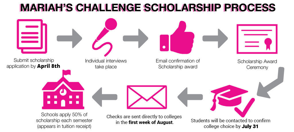 MC Application Process Infographic revised due date